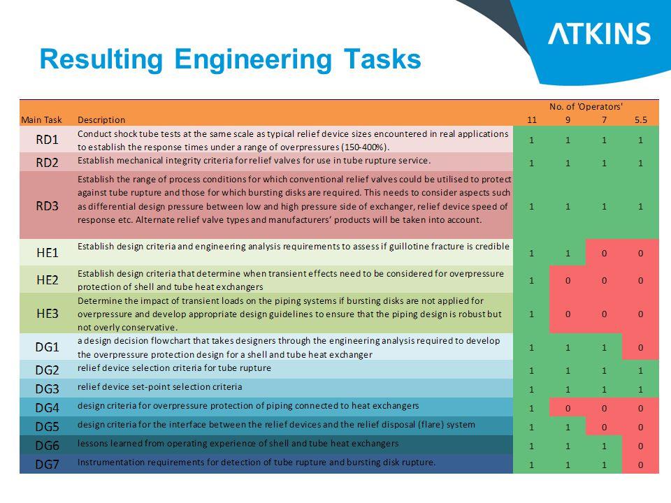Resulting Engineering Tasks