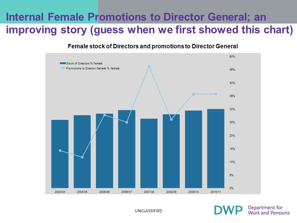 Internal Female Promotions to Director General; an improving story (guess when we first showed this chart) Female stock of Directors and promotions to Director General UNCLASSIFIED