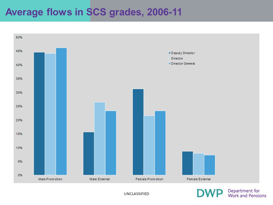 Average flows in SCS grades, 2006-11 Flows across the SCS Grades, by type and gender UNCLASSIFIED