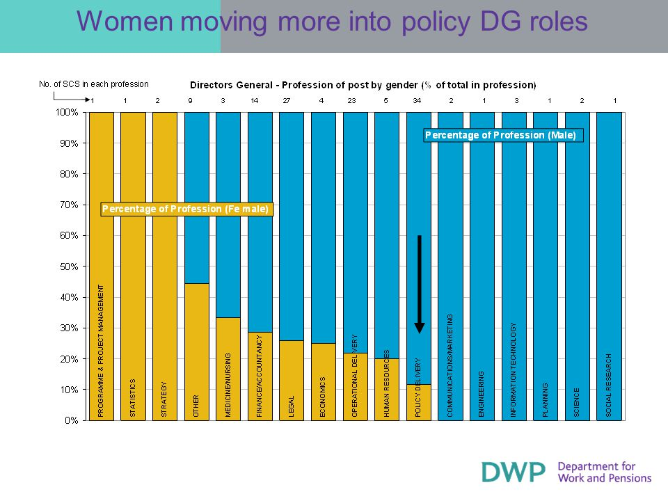 Women moving more into policy DG roles