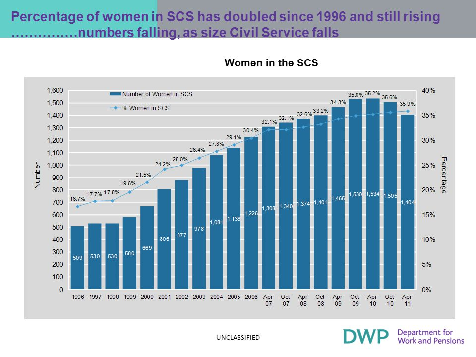 Women in SCS by grade, 2003-11; a good news story Women in the Senior Civil Service by grade, 2003 to 2011 UNCLASSIFIED
