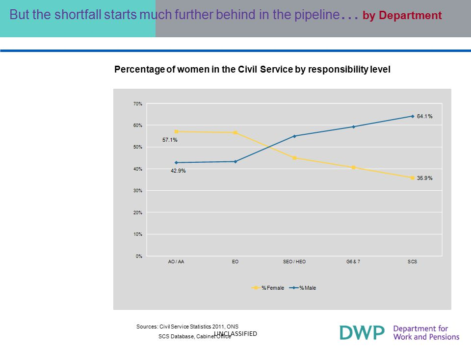 But the shortfall starts much further behind in the pipeline … by Department Percentage of women in the Civil Service by responsibility level Sources: Civil Service Statistics 2011, ONS SCS Database, Cabinet Office