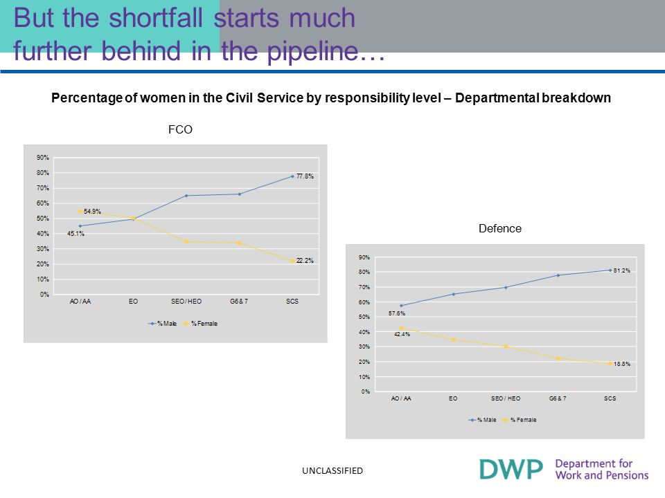 But the shortfall starts much further behind in the pipeline… Percentage of women in the Civil Service by responsibility level – Departmental breakdown UNCLASSIFIED Defence FCO