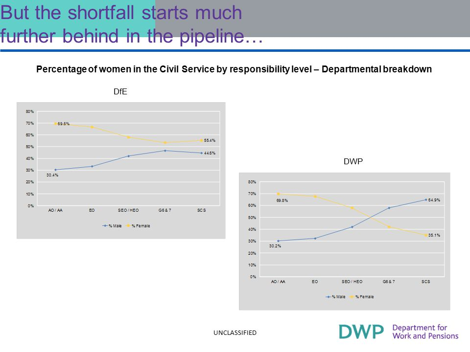 But the shortfall starts much further behind in the pipeline… Percentage of women in the Civil Service by responsibility level – Departmental breakdown UNCLASSIFIED DWP DfE