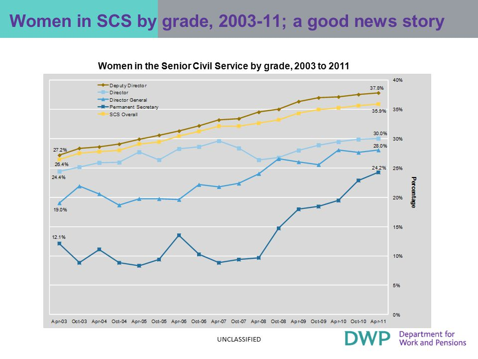 Public sector compare well with private sector Percentage women leaders across various sectors Sources: Sex and Power: who runs Britain 2011, EOC e.g.