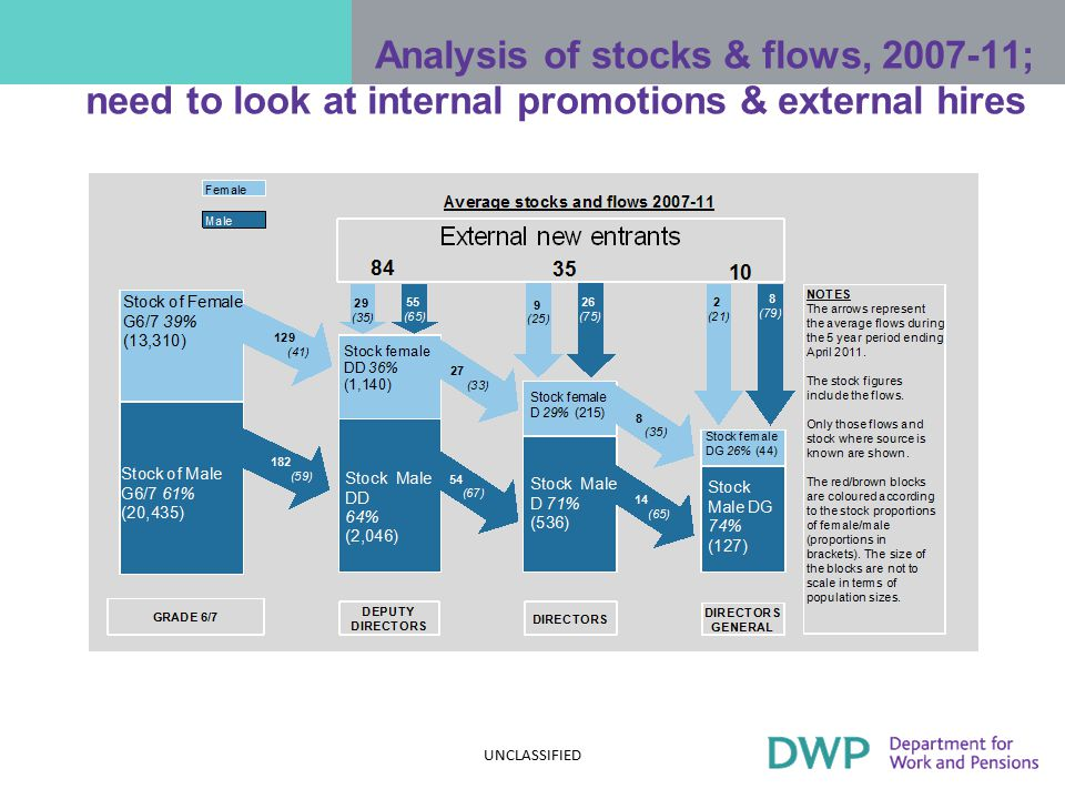 But the shortfall starts much further behind in the pipeline… Percentage of women in the Civil Service by responsibility level – Departmental breakdown UNCLASSIFIED HMT HM Treasury