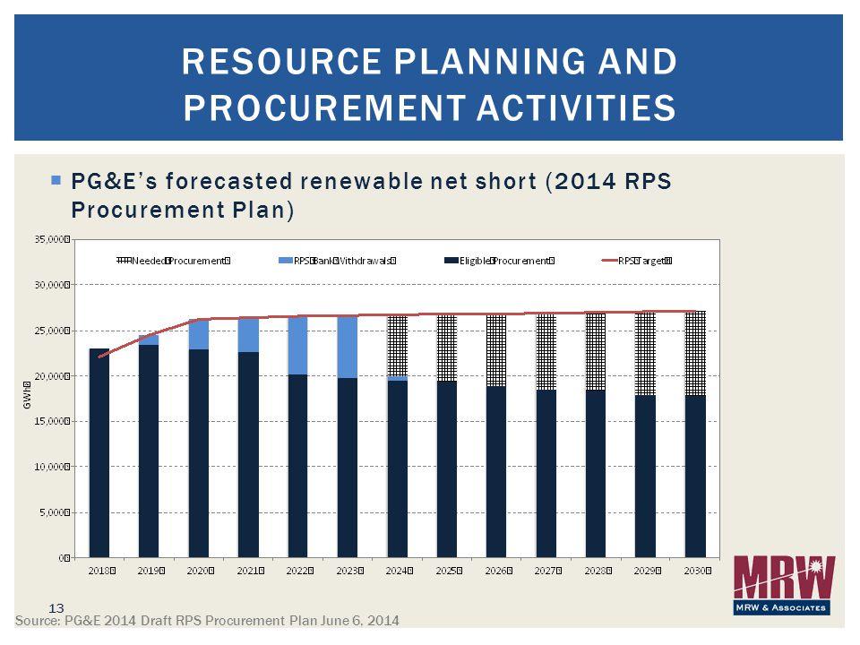  PG&E's forecasted renewable net short (2014 RPS Procurement Plan) 13 RESOURCE PLANNING AND PROCUREMENT ACTIVITIES Source: PG&E 2014 Draft RPS Procurement Plan June 6, 2014