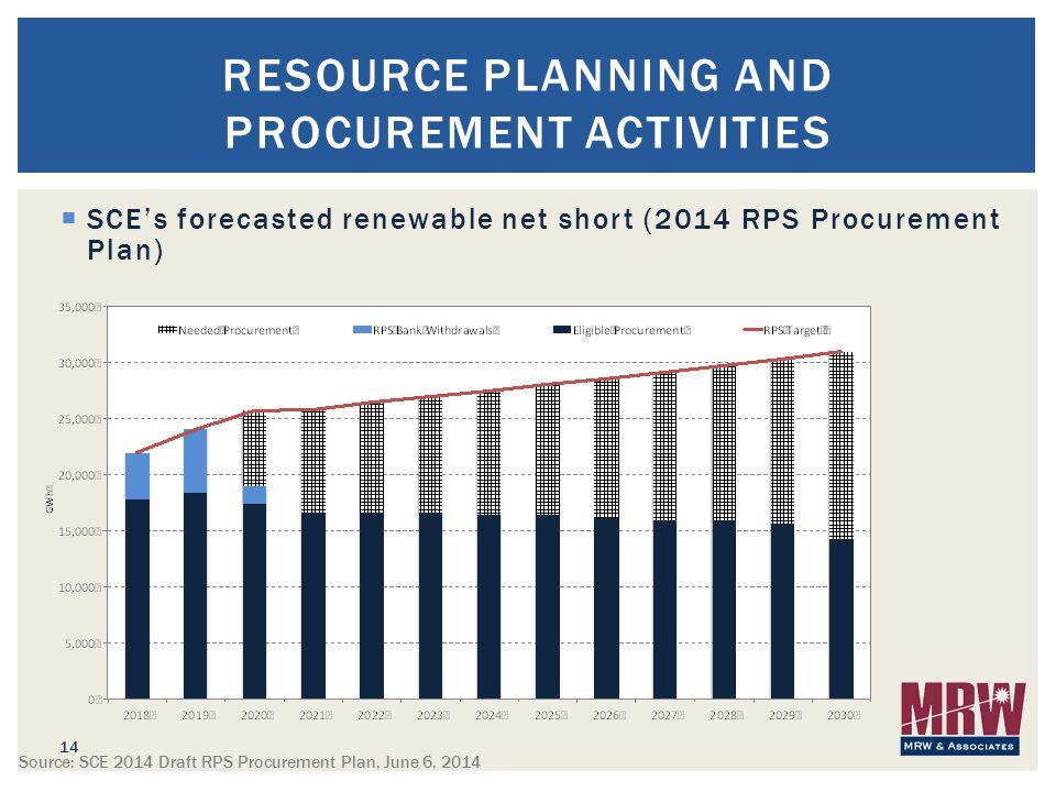 SCE's forecasted renewable net short (2014 RPS Procurement Plan) 14 RESOURCE PLANNING AND PROCUREMENT ACTIVITIES Source: SCE 2014 Draft RPS Procurement Plan, June 6, 2014
