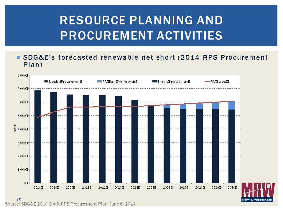  SDG&E's forecasted renewable net short (2014 RPS Procurement Plan) 15 RESOURCE PLANNING AND PROCUREMENT ACTIVITIES Source: SDG&E 2014 Draft RPS Procurement Plan, June 6, 2014