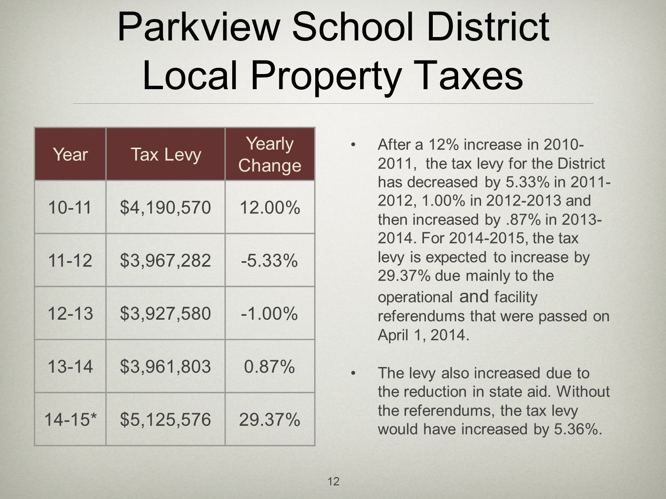 Parkview School District Local Property Taxes After a 12% increase in 2010- 2011, the tax levy for the District has decreased by 5.33% in 2011- 2012, 1.00% in 2012-2013 and then increased by.87% in 2013- 2014.