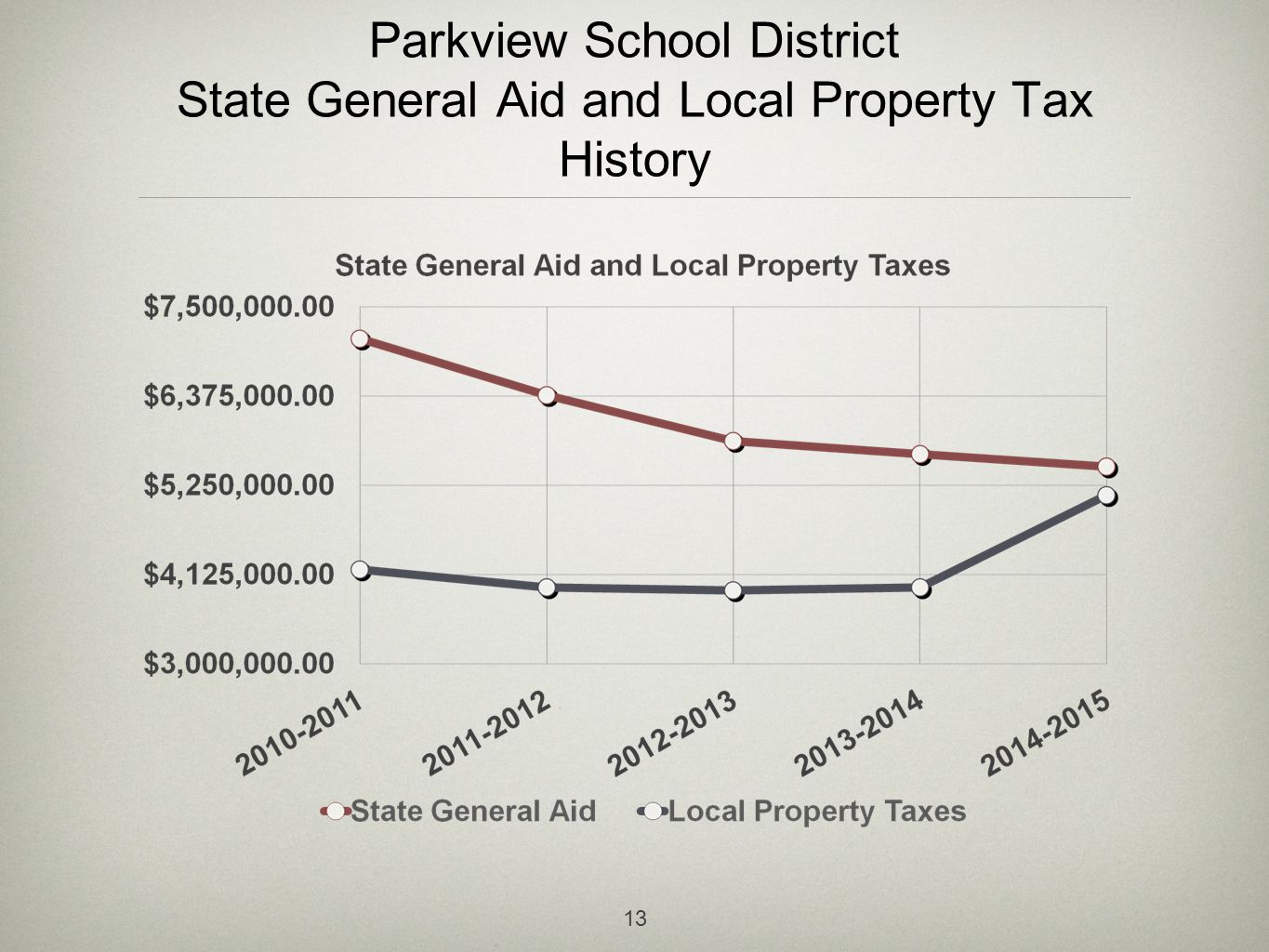 Parkview School District State General Aid and Local Property Tax History 13