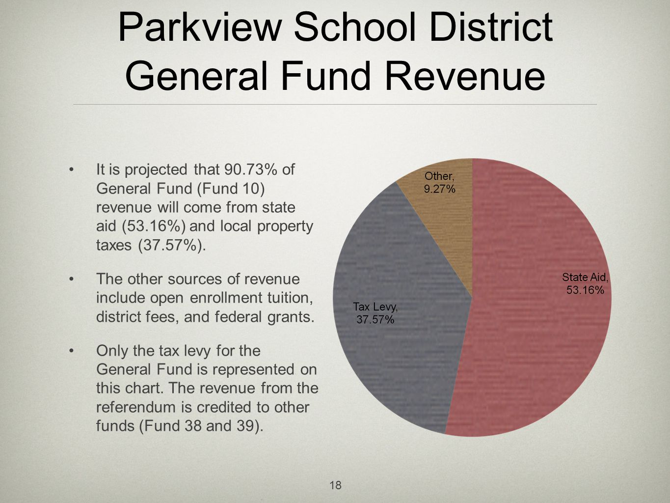 Parkview School District General Fund Revenue It is projected that 90.73% of General Fund (Fund 10) revenue will come from state aid (53.16%) and local property taxes (37.57%).