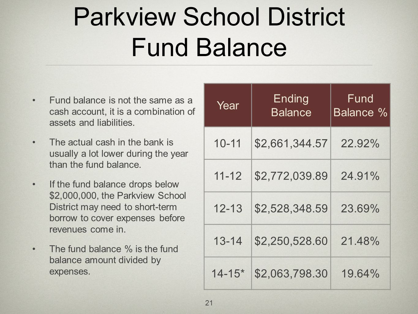 Parkview School District Fund Balance Fund balance is not the same as a cash account, it is a combination of assets and liabilities.