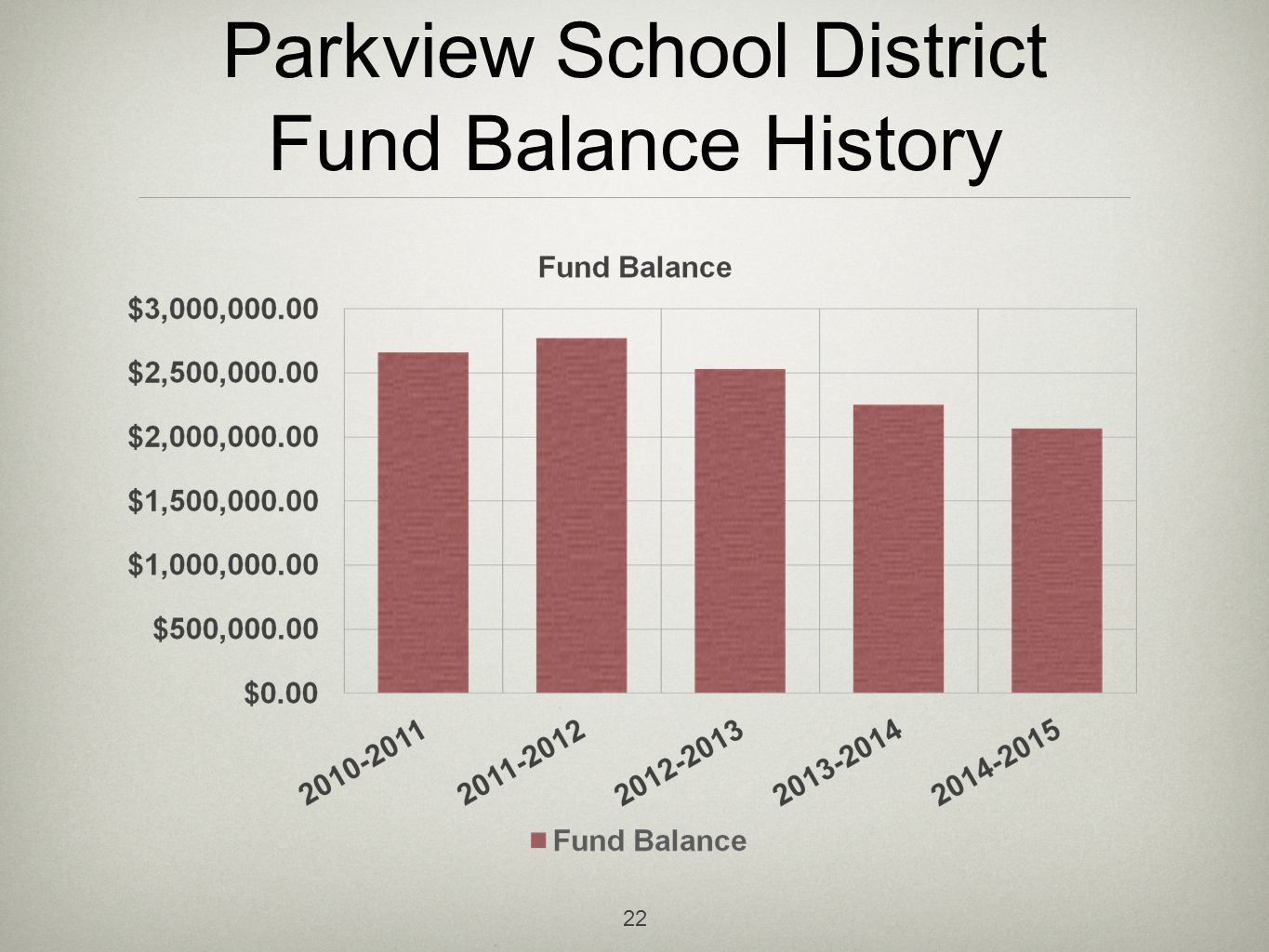 Parkview School District Fund Balance History 22