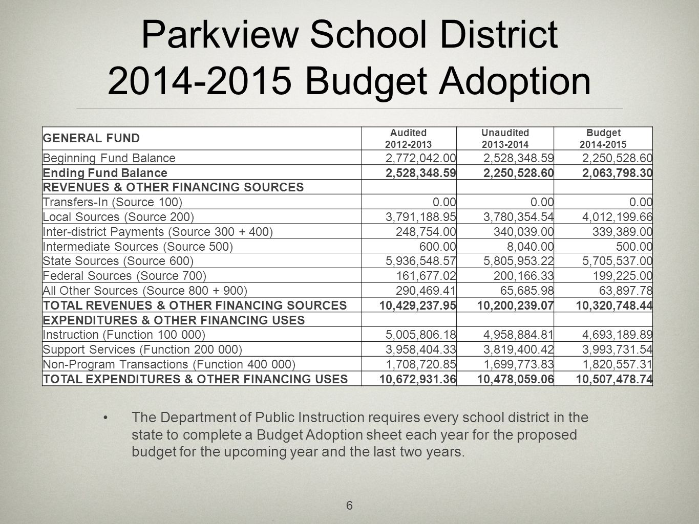 Parkview School District 2014-2015 Budget Adoption The Department of Public Instruction requires every school district in the state to complete a Budget Adoption sheet each year for the proposed budget for the upcoming year and the last two years.