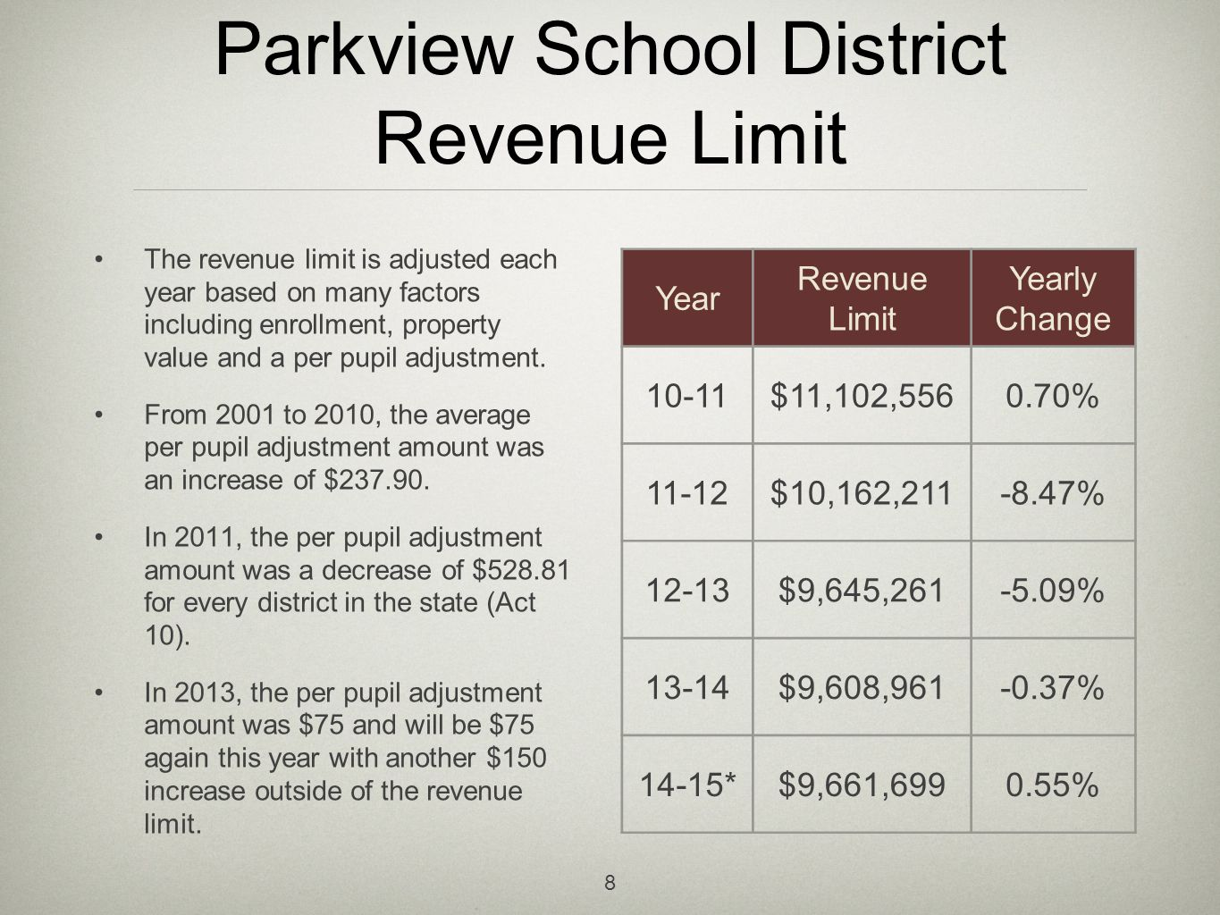Parkview School District Revenue Limit The revenue limit is adjusted each year based on many factors including enrollment, property value and a per pupil adjustment.