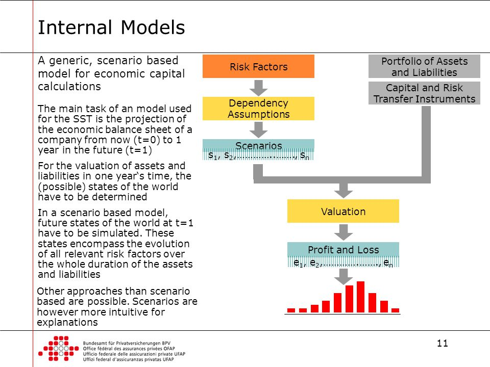 11 Internal Models Risk Factors Portfolio of Assets and Liabilities Capital and Risk Transfer Instruments Dependency Assumptions Scenarios Profit and Loss Valuation s 1, s 2,…………..……., s n e 1, e 2,………….……., e n A generic, scenario based model for economic capital calculations The main task of an model used for the SST is the projection of the economic balance sheet of a company from now (t=0) to 1 year in the future (t=1) For the valuation of assets and liabilities in one year's time, the (possible) states of the world have to be determined In a scenario based model, future states of the world at t=1 have to be simulated.