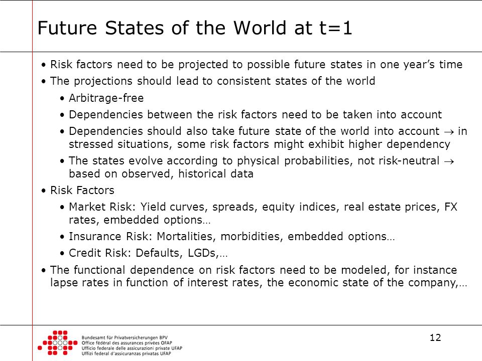 12 Future States of the World at t=1 Risk factors need to be projected to possible future states in one year's time The projections should lead to consistent states of the world Arbitrage-free Dependencies between the risk factors need to be taken into account Dependencies should also take future state of the world into account  in stressed situations, some risk factors might exhibit higher dependency The states evolve according to physical probabilities, not risk-neutral  based on observed, historical data Risk Factors Market Risk: Yield curves, spreads, equity indices, real estate prices, FX rates, embedded options… Insurance Risk: Mortalities, morbidities, embedded options… Credit Risk: Defaults, LGDs,… The functional dependence on risk factors need to be modeled, for instance lapse rates in function of interest rates, the economic state of the company,…