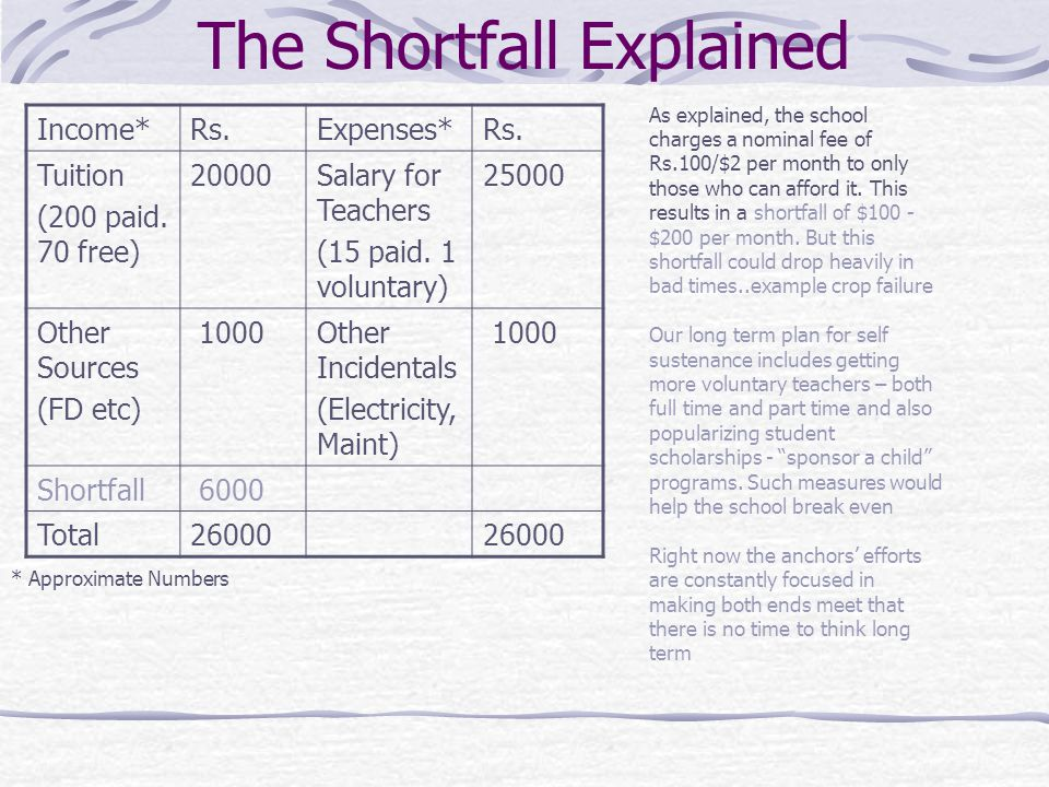 The Shortfall Explained Income*Rs.Expenses*Rs. Tuition (200 paid.