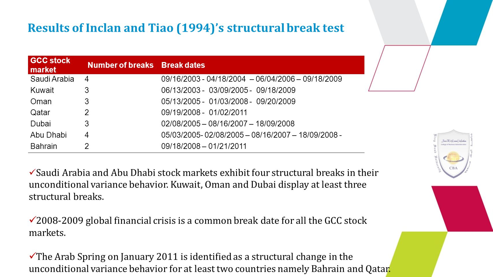 Results of Inclan and Tiao (1994)'s structural break test Saudi Arabia and Abu Dhabi stock markets exhibit four structural breaks in their unconditional variance behavior.