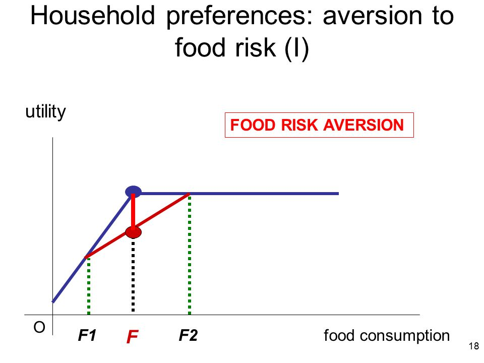 18 Household preferences: aversion to food risk (I) food consumption utility F F1F2 FOOD RISK AVERSION O