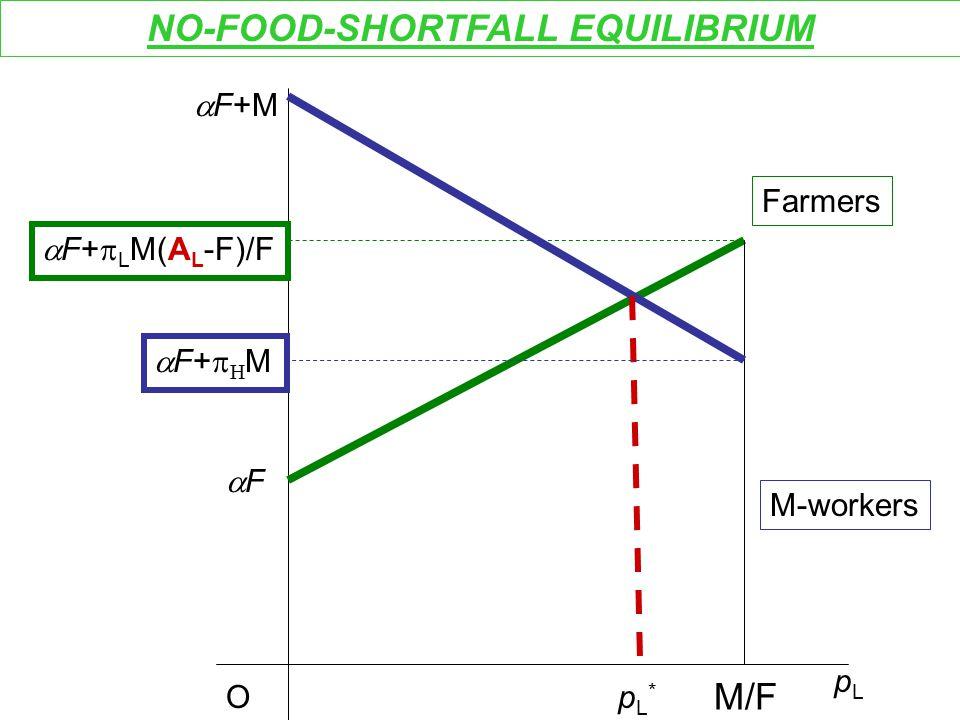 O Farmers pLpL FF  F+  L M(A L -F)/F M/F NO-FOOD-SHORTFALL EQUILIBRIUM M-workers pL*pL*  F+M F+MF+M