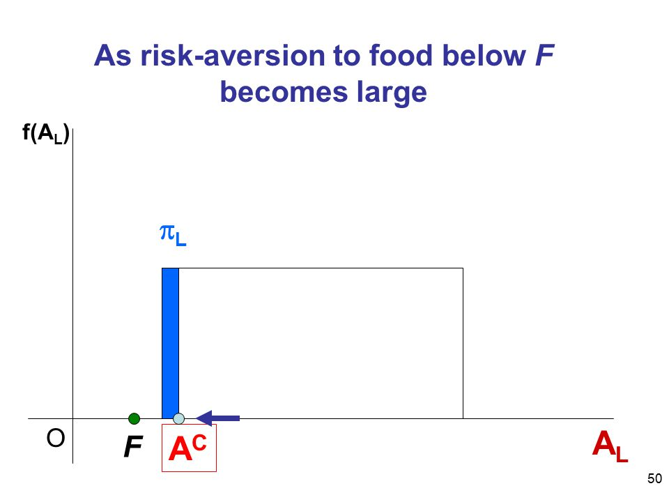 50 As risk-aversion to food below F becomes large ALAL F ACAC O LL f(A L )