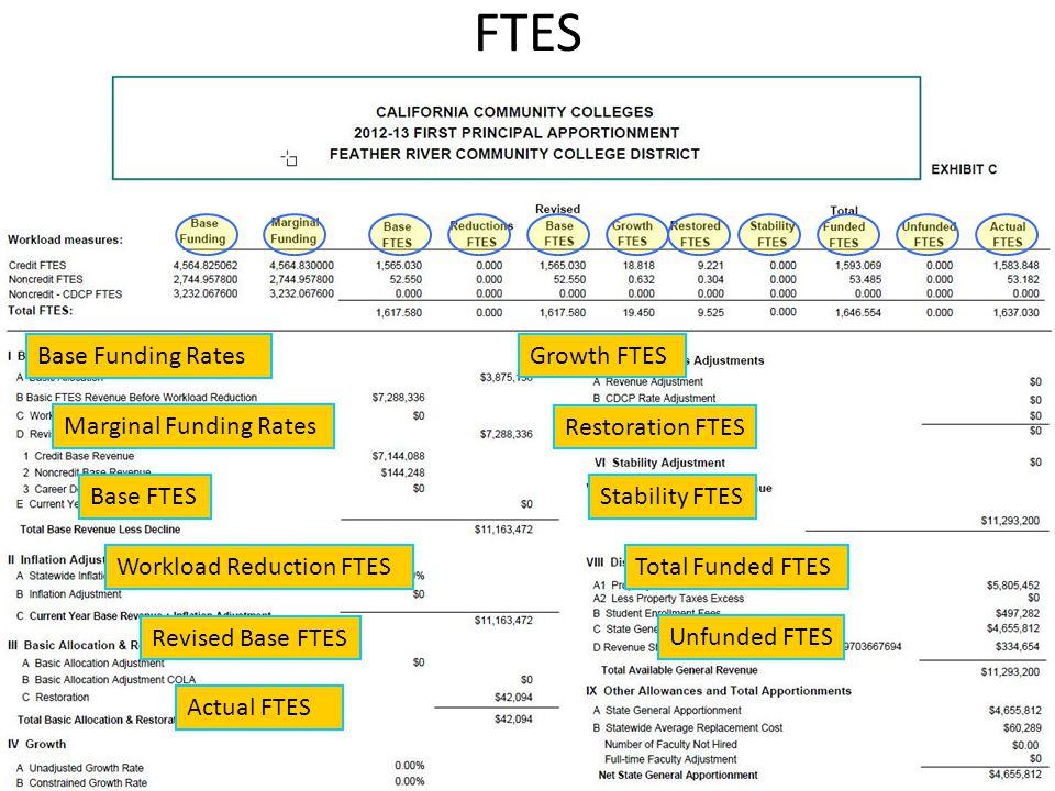 FTES Base Funding Rates Marginal Funding Rates Base FTES Workload Reduction FTES Revised Base FTES Restoration FTES Growth FTES Actual FTES Stability FTES Total Funded FTES Unfunded FTES