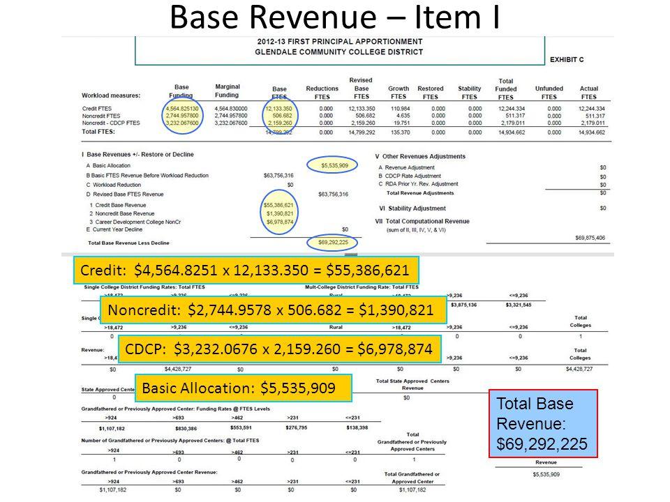 Base Revenue – Item I Credit: $4,564.8251 x 12,133.350 = $55,386,621 Noncredit: $2,744.9578 x 506.682 = $1,390,821 CDCP: $3,232.0676 x 2,159.260 = $6,978,874 Basic Allocation: $5,535,909 Total Base Revenue: $69,292,225