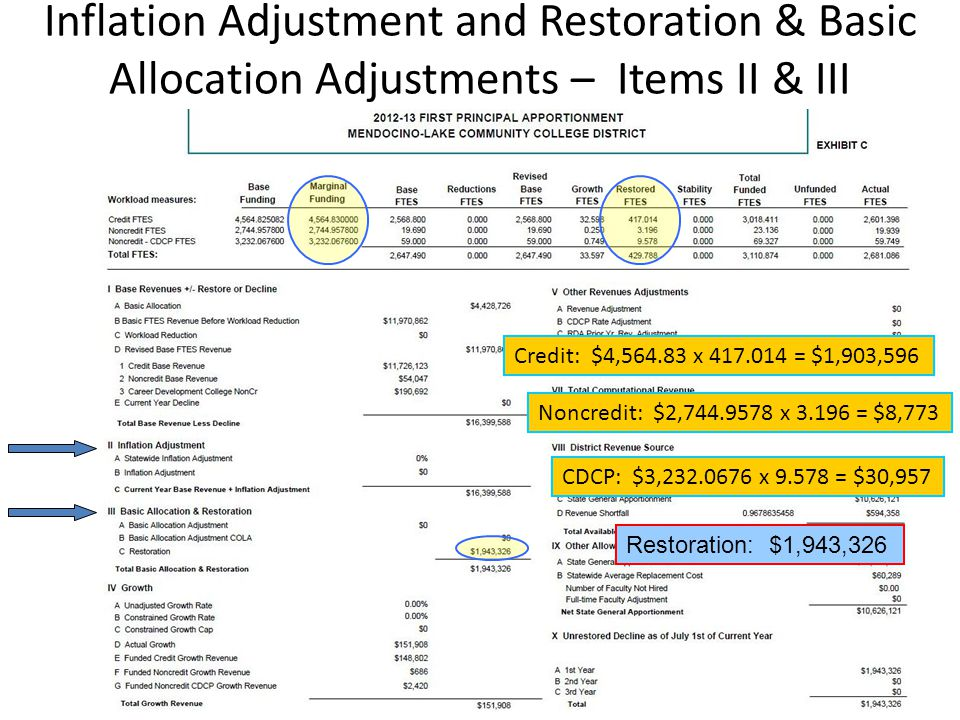 Inflation Adjustment and Restoration & Basic Allocation Adjustments – Items II & III Credit: $4,564.83 x 417.014 = $1,903,596 Noncredit: $2,744.9578 x 3.196 = $8,773 CDCP: $3,232.0676 x 9.578 = $30,957 Restoration: $1,943,326