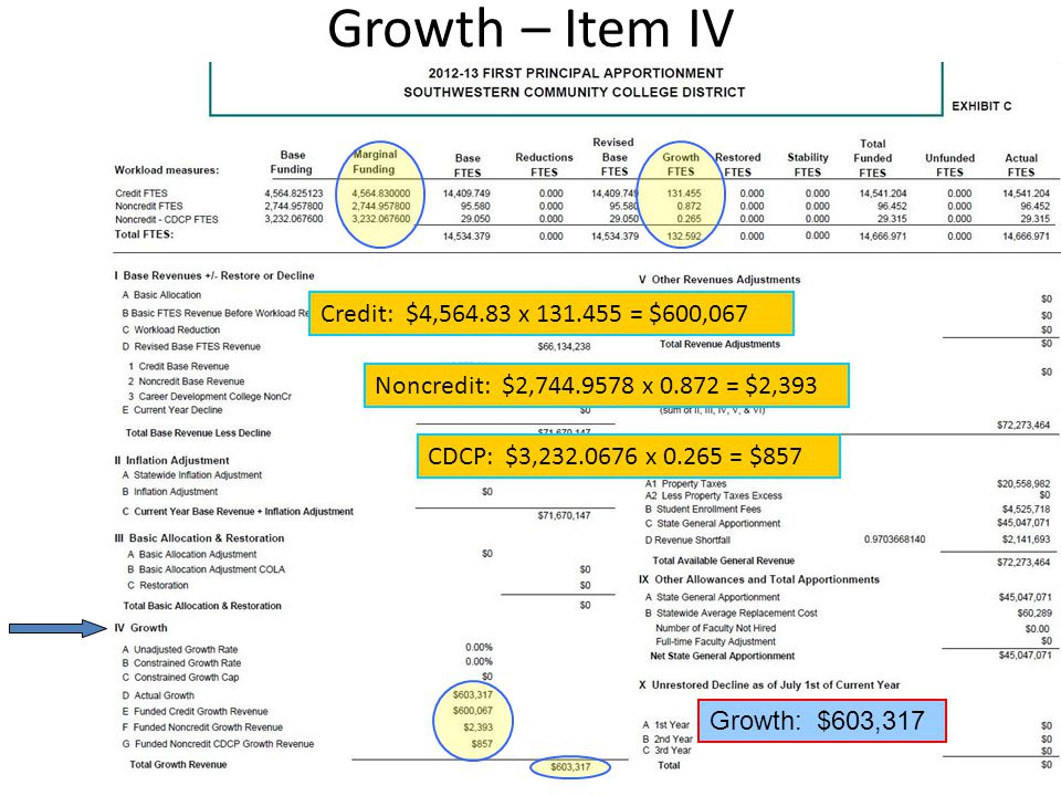 Growth – Item IV Credit: $4,564.83 x 131.455 = $600,067 Noncredit: $2,744.9578 x 0.872 = $2,393 CDCP: $3,232.0676 x 0.265 = $857 Growth: $603,317
