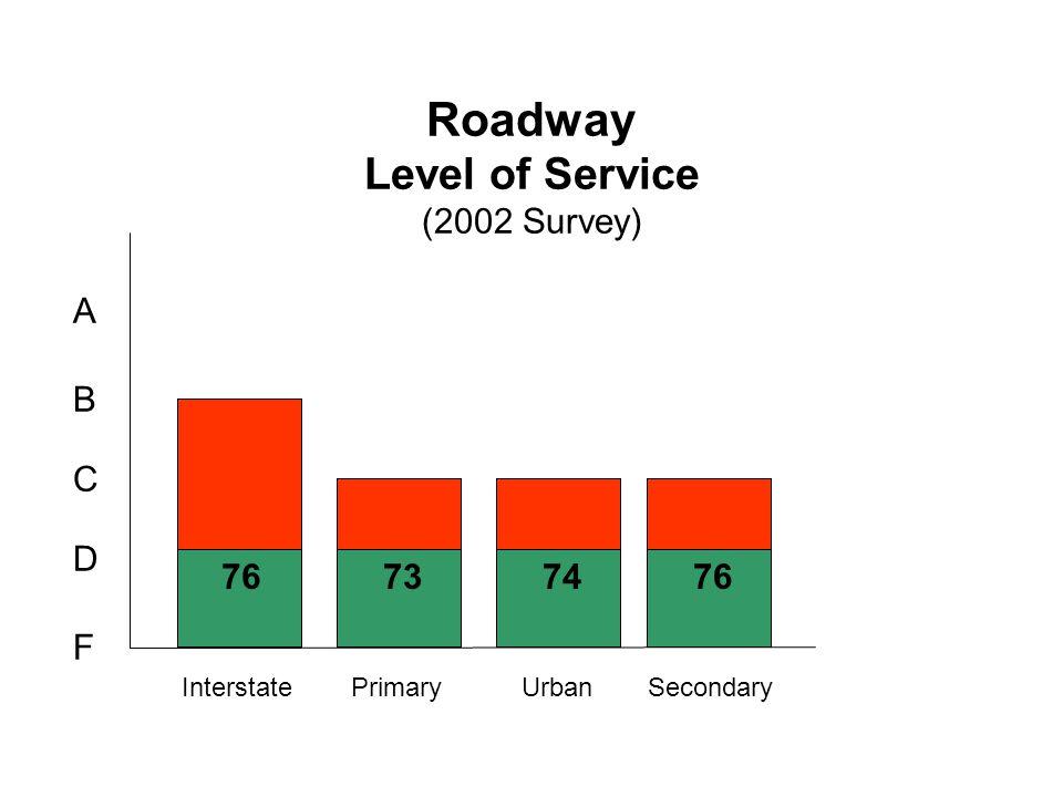 Roadway Level of Service (2002 Survey) InterstatePrimaryUrbanSecondary F D C B A 90 82 76737476