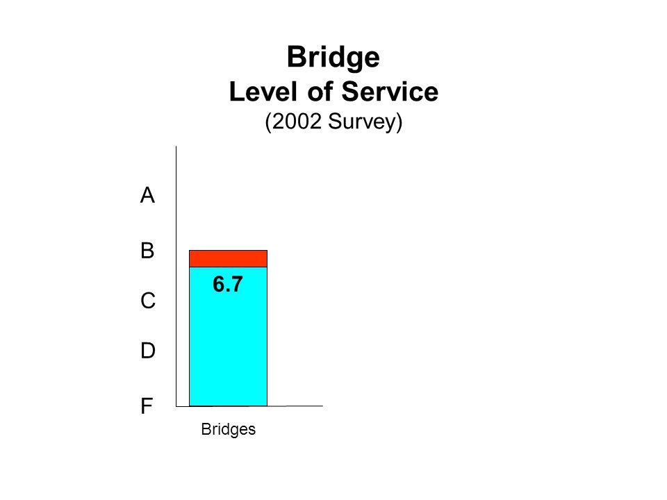 Bridge Level of Service (2002 Survey) F D C B A Bridges 7 6.7