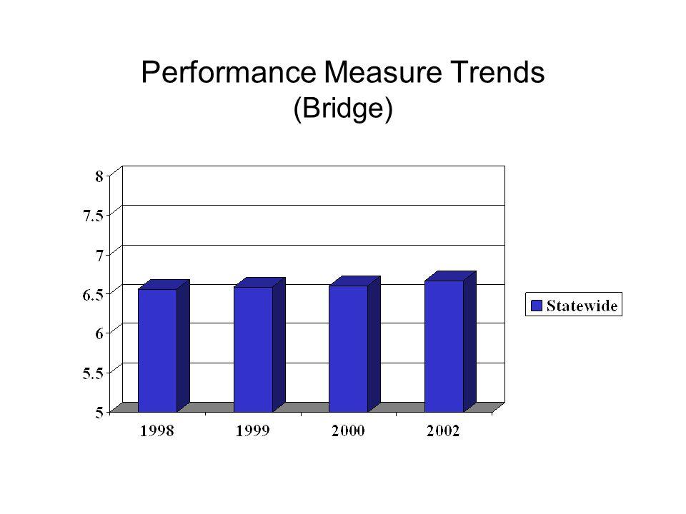 Performance Measure Trends (Bridge)