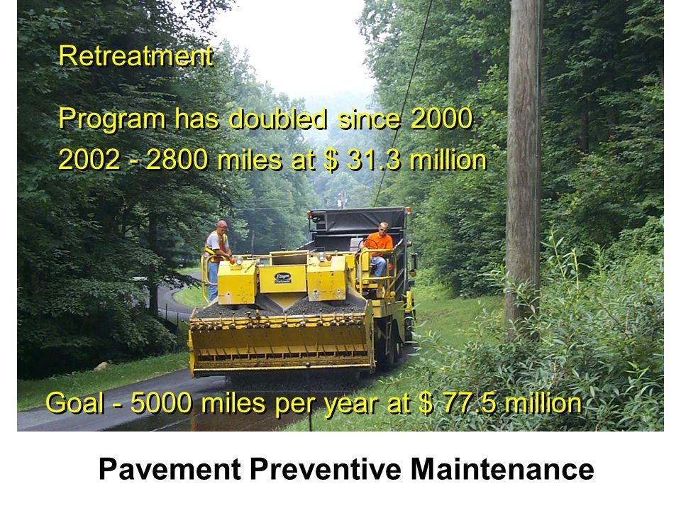 Pavement Preventive Maintenance Program has doubled since 2000 2002 - 2800 miles at $ 31.3 million Program has doubled since 2000 2002 - 2800 miles at $ 31.3 million Retreatment Goal - 5000 miles per year at $ 77.5 million