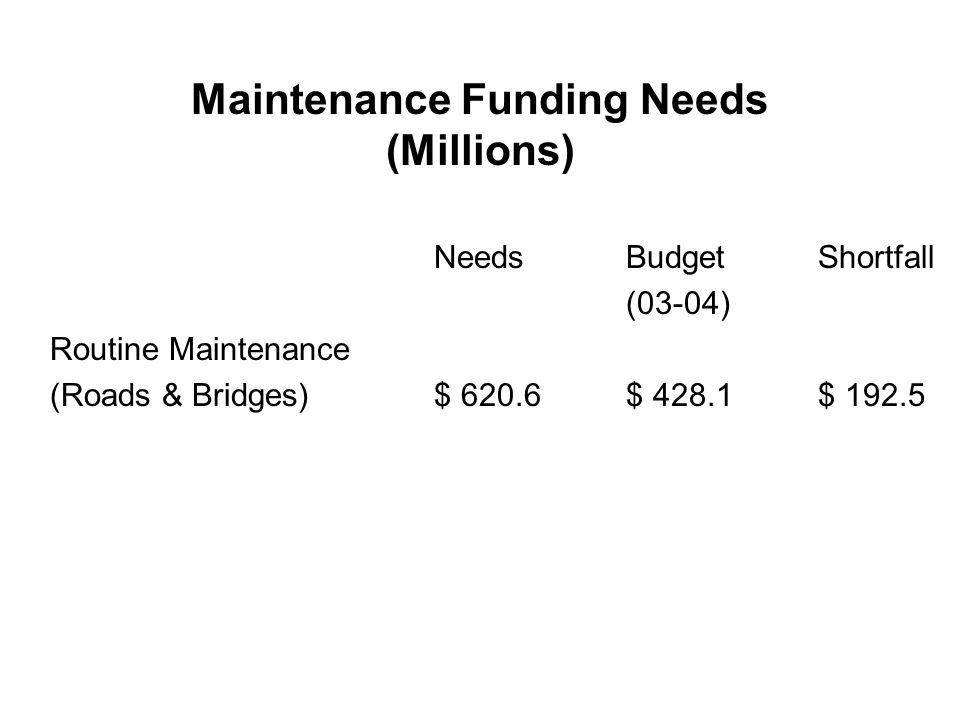 Maintenance Funding Needs (Millions) NeedsBudgetShortfall (03-04) Routine Maintenance (Roads & Bridges)$ 620.6$ 428.1$ 192.5