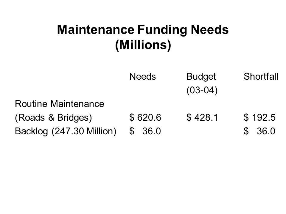 Maintenance Funding Needs (Millions) NeedsBudgetShortfall (03-04) Routine Maintenance (Roads & Bridges)$ 620.6$ 428.1$ 192.5 Backlog (247.30 Million)$ 36.0$ 36.0
