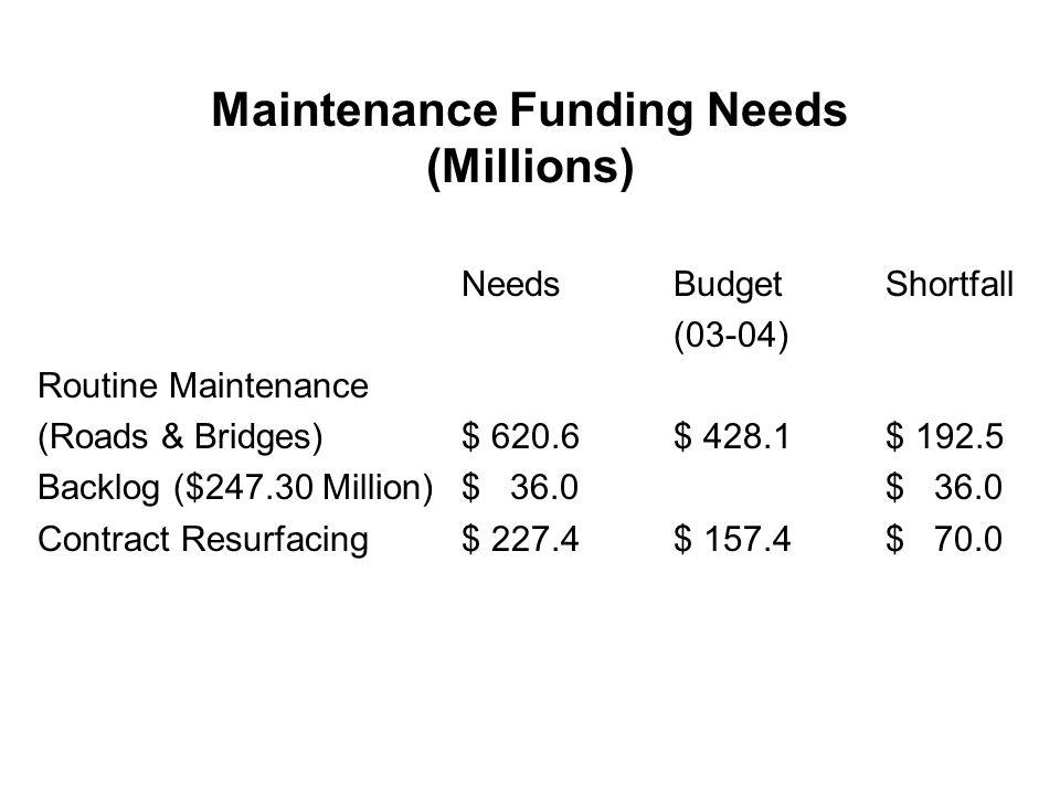 Maintenance Funding Needs (Millions) NeedsBudgetShortfall (03-04) Routine Maintenance (Roads & Bridges)$ 620.6$ 428.1$ 192.5 Backlog ($247.30 Million)$ 36.0$ 36.0 Contract Resurfacing$ 227.4$ 157.4$ 70.0