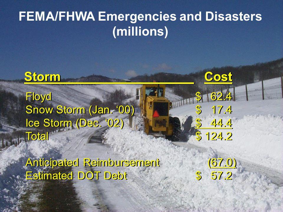 Floyd$ 62.4 Snow Storm (Jan. '00)$ 17.4 Ice Storm (Dec.