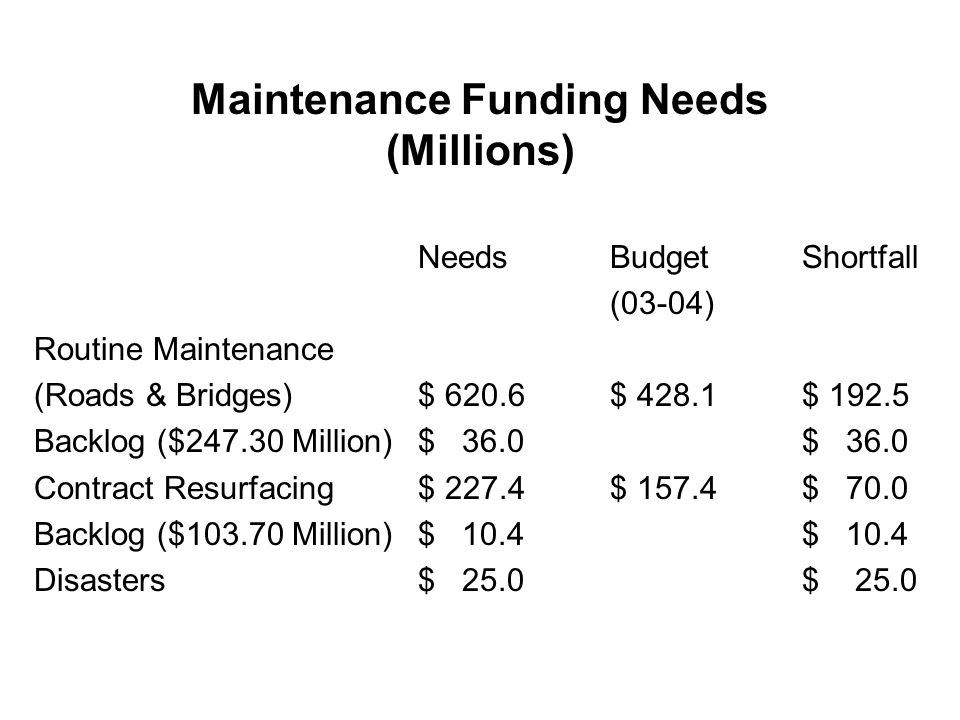 Maintenance Funding Needs (Millions) NeedsBudgetShortfall (03-04) Routine Maintenance (Roads & Bridges)$ 620.6$ 428.1$ 192.5 Backlog ($247.30 Million)$ 36.0$ 36.0 Contract Resurfacing$ 227.4$ 157.4$ 70.0 Backlog ($103.70 Million)$ 10.4$ 10.4 Disasters$ 25.0$ 25.0