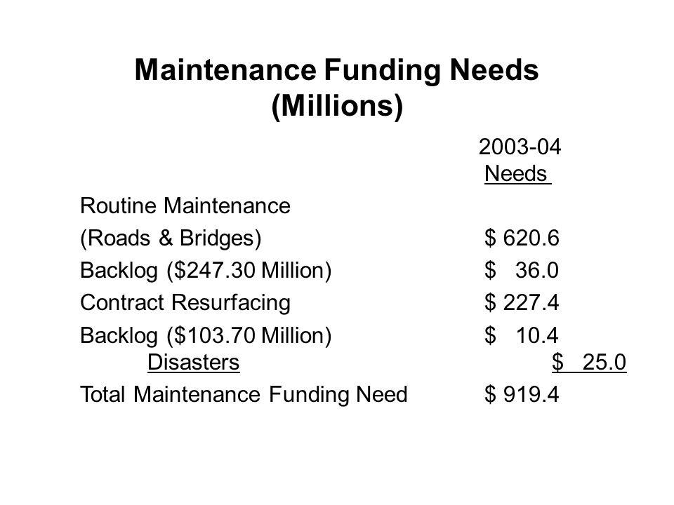 Maintenance Funding Needs (Millions) Needs Routine Maintenance (Roads & Bridges)$ 620.6 Backlog ($247.30 Million)$ 36.0 Contract Resurfacing$ 227.4 Backlog ($103.70 Million)$ 10.4 Disasters$ 25.0 Total Maintenance Funding Need$ 919.4 2003-04
