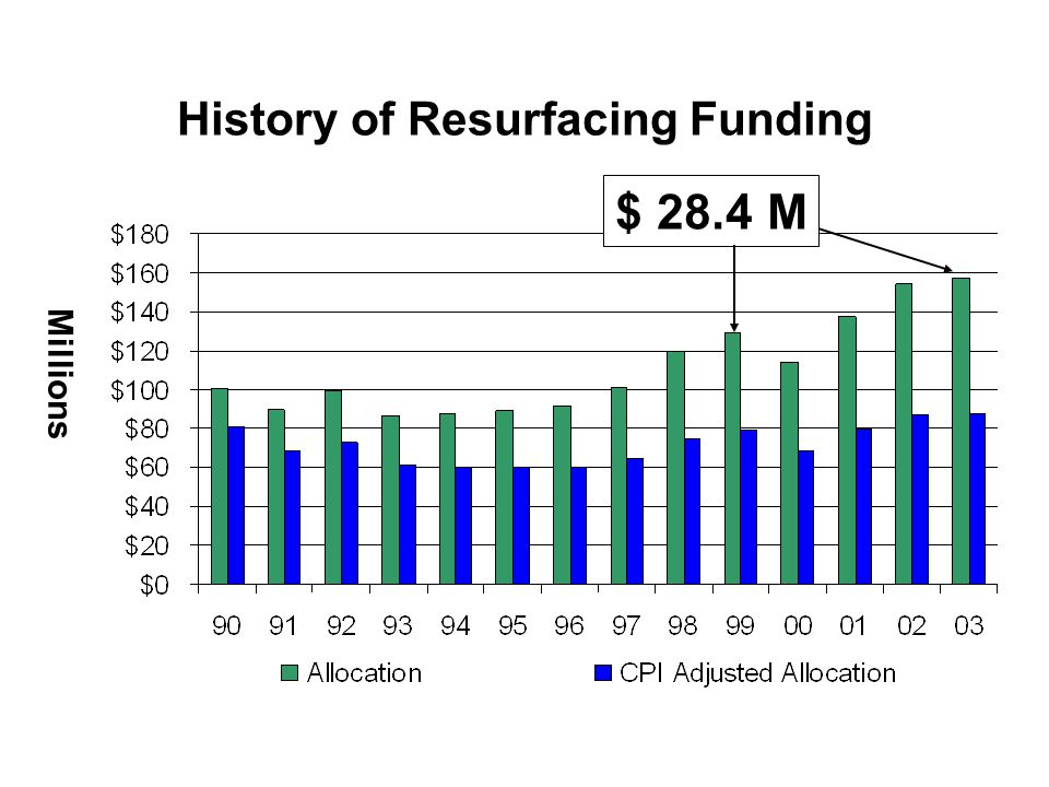 History of Resurfacing Funding Millions $ 28.4 M
