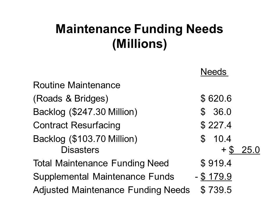 Maintenance Funding Needs (Millions) Needs Routine Maintenance (Roads & Bridges)$ 620.6 Backlog ($247.30 Million)$ 36.0 Contract Resurfacing$ 227.4 Backlog ($103.70 Million)$ 10.4 Disasters + $ 25.0 Total Maintenance Funding Need$ 919.4 Supplemental Maintenance Funds - $ 179.9 Adjusted Maintenance Funding Needs$ 739.5