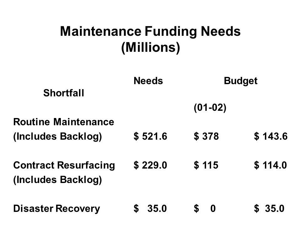 Maintenance Funding Needs (Millions) NeedsBudget Shortfall (01-02) Routine Maintenance (Includes Backlog)$ 521.6$ 378$ 143.6 Contract Resurfacing$ 229.0$ 115$ 114.0 (Includes Backlog) Disaster Recovery$ 35.0$ 0$ 35.0