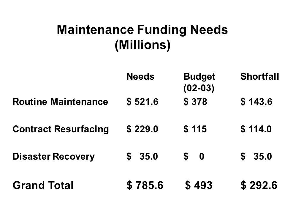 Maintenance Funding Needs (Millions) NeedsBudgetShortfall (02-03) Routine Maintenance$ 521.6$ 378$ 143.6 Contract Resurfacing$ 229.0$ 115$ 114.0 Disaster Recovery$ 35.0$ 0$ 35.0 Grand Total$ 785.6 $ 493$ 292.6