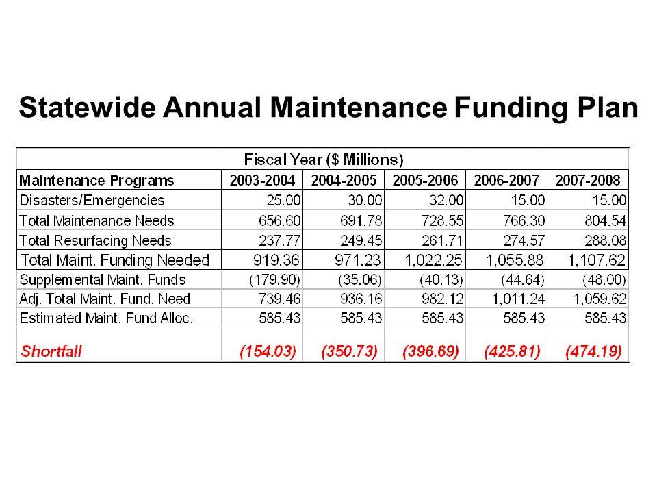 Statewide Annual Maintenance Funding Plan