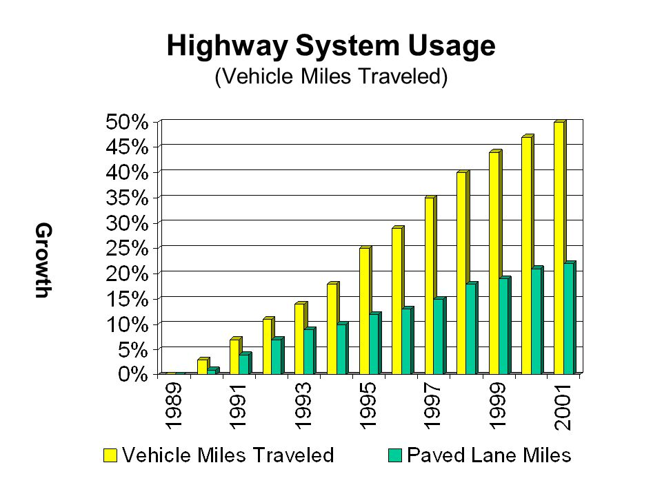 Highway System Usage (Vehicle Miles Traveled) Growth