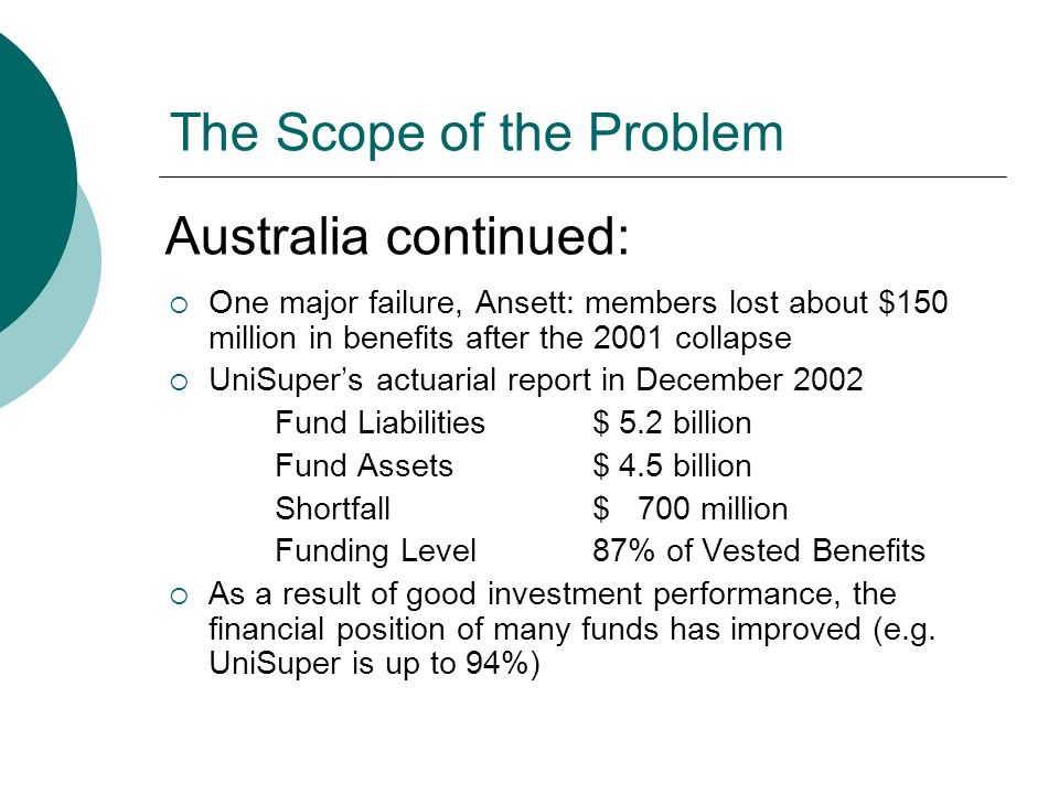 The Scope of the Problem  One major failure, Ansett: members lost about $150 million in benefits after the 2001 collapse  UniSuper's actuarial report in December 2002 Fund Liabilities$ 5.2 billion Fund Assets$ 4.5 billion Shortfall$ 700 million Funding Level 87% of Vested Benefits  As a result of good investment performance, the financial position of many funds has improved (e.g.