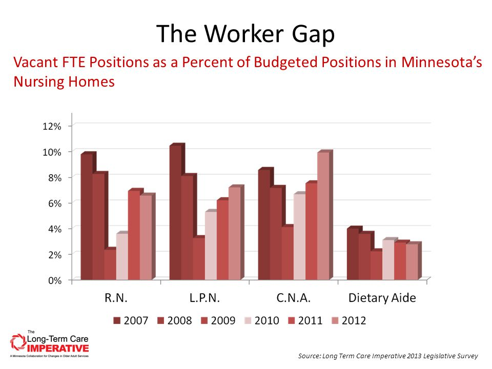 The Worker Gap Source: Long Term Care Imperative 2013 Legislative Survey Vacant FTE Positions as a Percent of Budgeted Positions in Minnesota's Nursing Homes