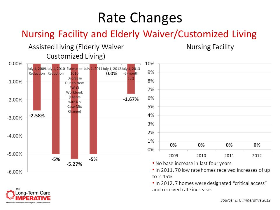 Rate Changes Assisted Living (Elderly Waiver Customized Living) Nursing Facility Source: LTC Imperative 2012 Nursing Facility and Elderly Waiver/Customized Living No base increase in last four years In 2011, 70 low rate homes received increases of up to 2.45% In 2012, 7 homes were designated critical access and received rate increases